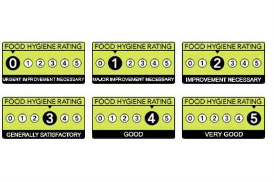 Ever wondered what those stickers on restaurant takeaway and pub doors really mean?  sc 1 st  Lovefood & Scores on the Doors: how food hygiene ratings work